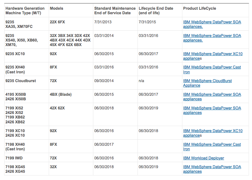 Lifecycle Dates For Ibm Hardware Datapower Much More Txmq Inc