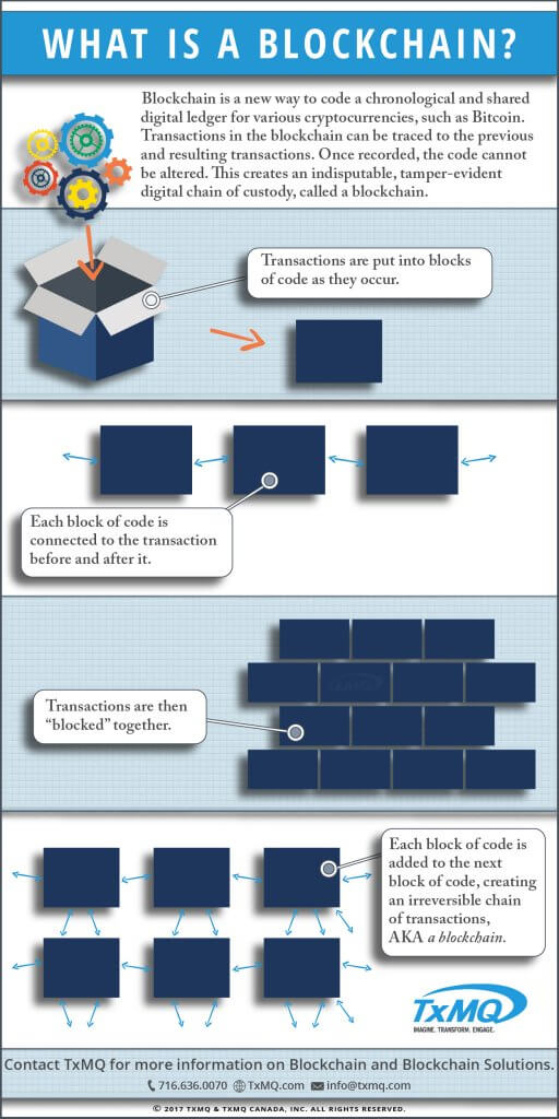 What is a Blockchain? Blockchain explained in an infographic.